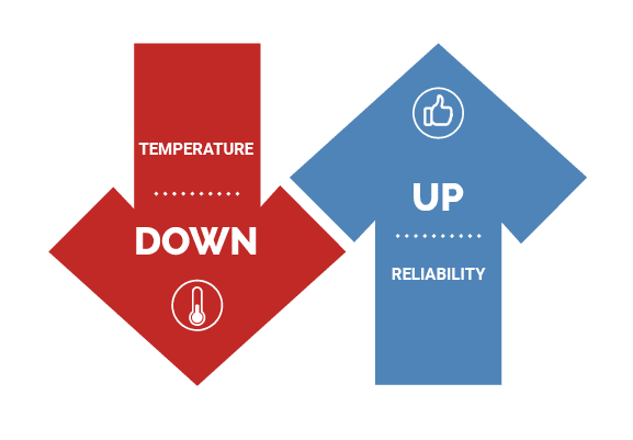 temperature vs. reliability of a power supply